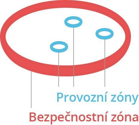 Doporučujeme nastavit bezpečnostní zóny